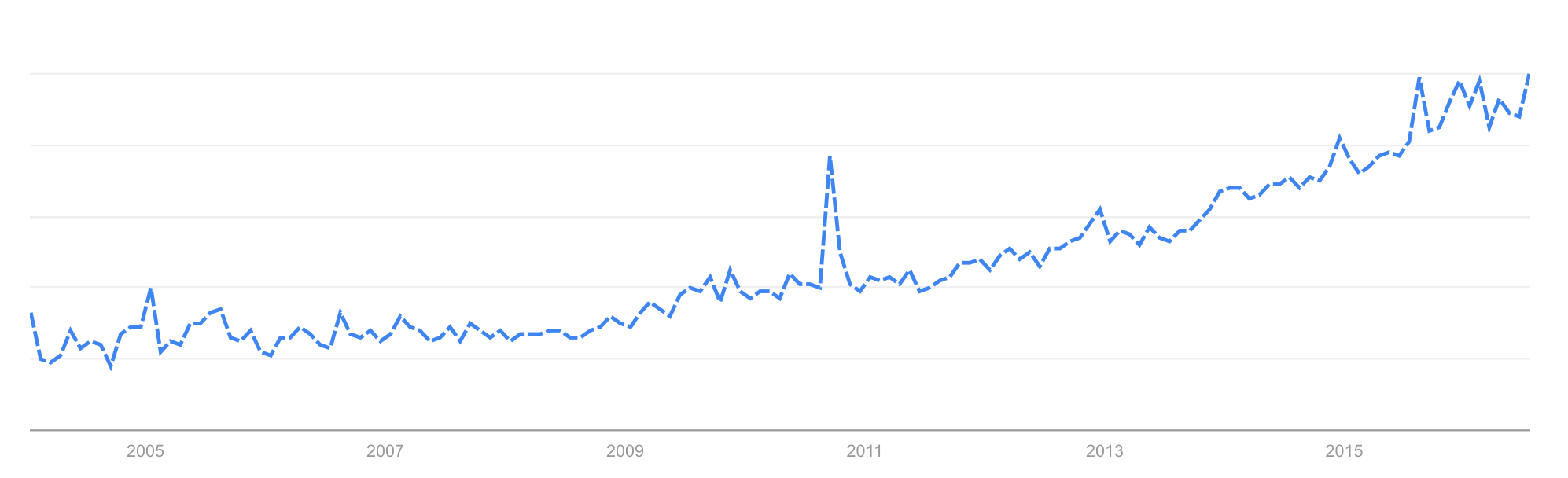 Overlapping circle grid © Google trends